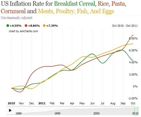 inflation cereal rice pasta eggs