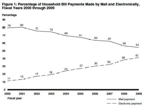 bill-payment graph
