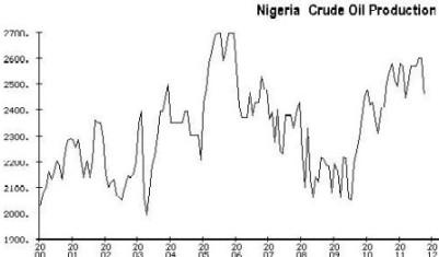 Nigerian production