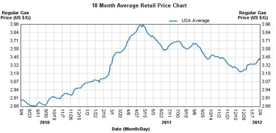 U.S. Gasoline Chart
