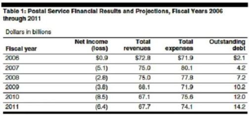 usps financial chart